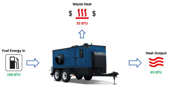 Graphic of Competitor heater lost BTUs in operation